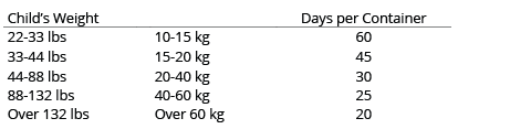 dose by weight table